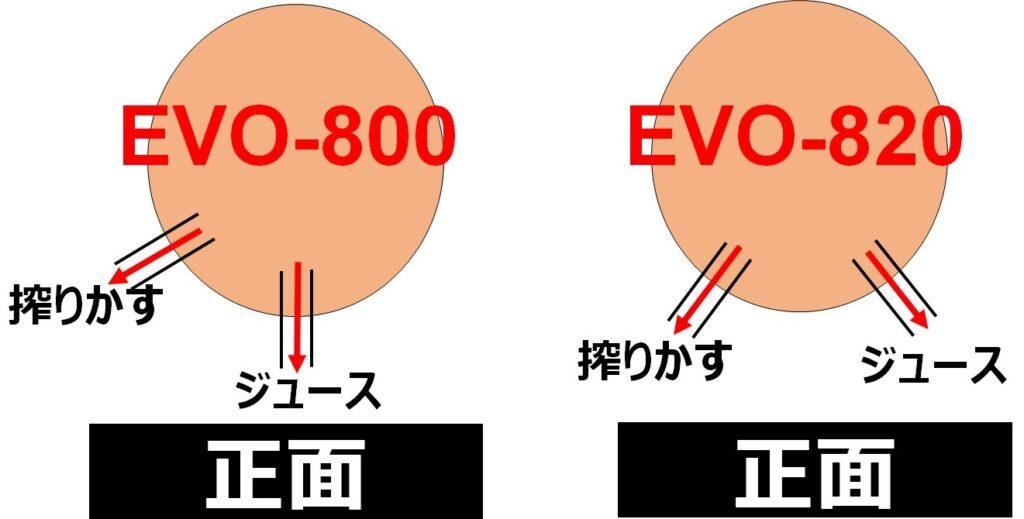 上から見た図で比較